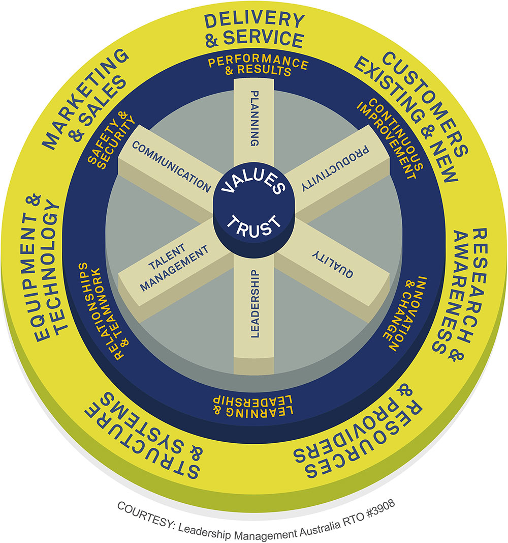The Value Cycle Model